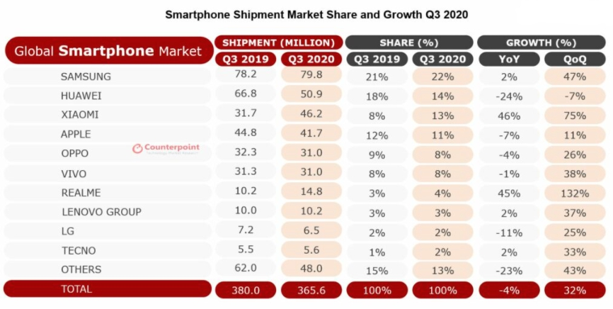 Global Smartphone Shipments Q3 2020 Counterpoint Research Samsung Xiaomi Apple
