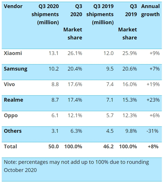 Indian Smartphone Shipments Q3 2020 Canalys