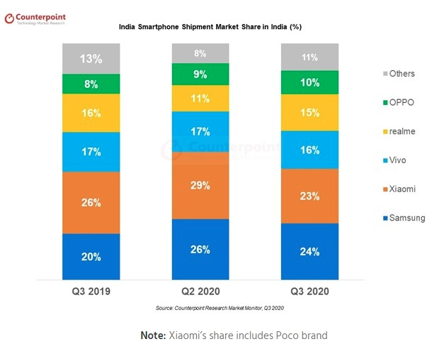 Indian Smartphone Shipments Q3 2020 Counterpoint Research