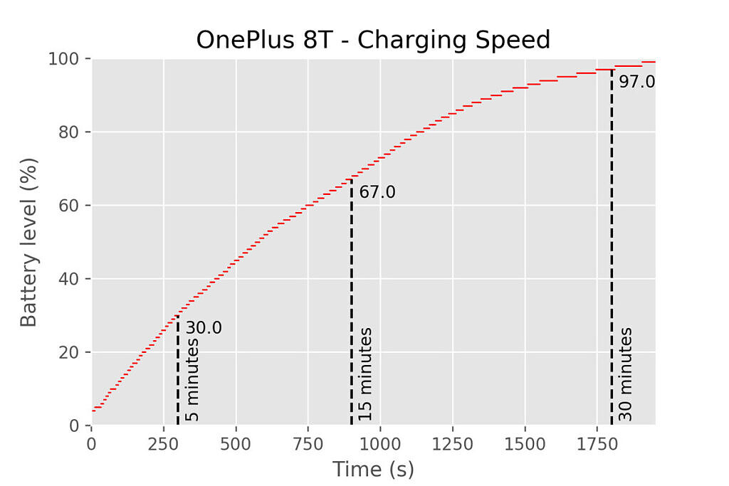 OnePlus 8T charging speed