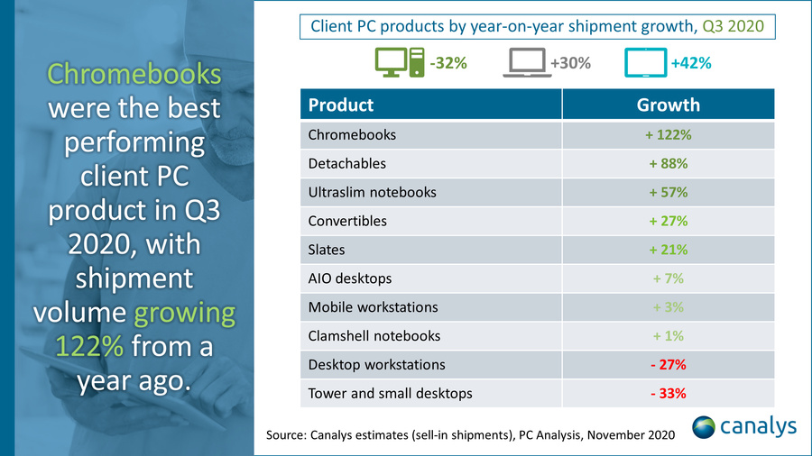 Canalys Q3 2020 Client PC products YoY growth
