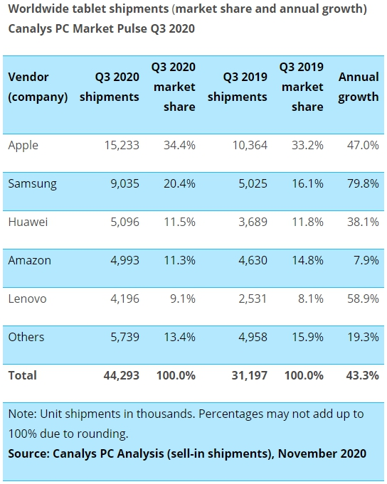 Worlwide Tablet shipments Q3 2020 Canalys