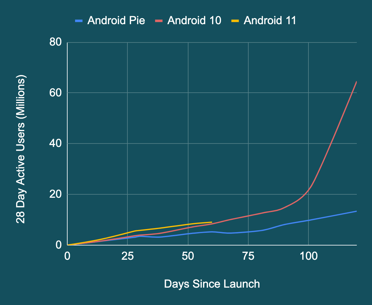 Android 11 OS adoption statistics