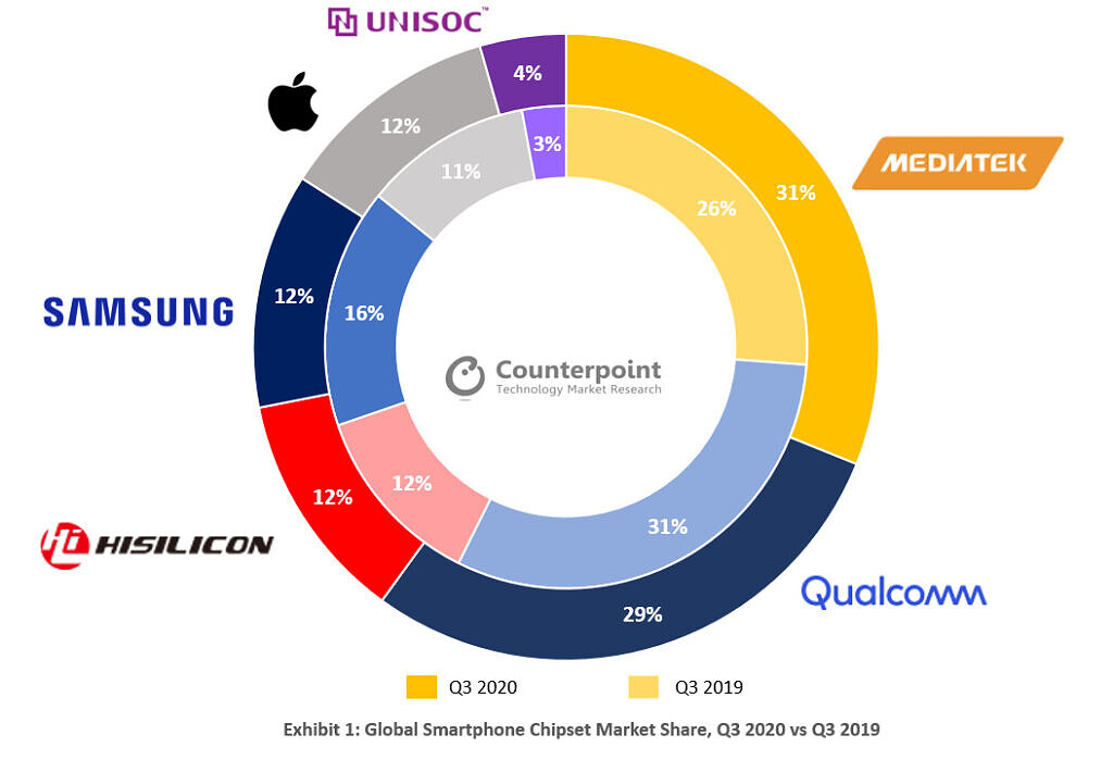 counterpoint global smartphone chipset market share q3 2020
