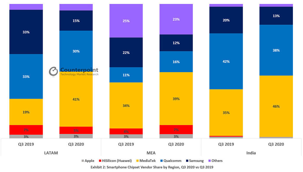 counterpoint smartphone chipset vendor share by region q3 2020