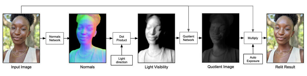 Entire Portrait Lighting process in one image