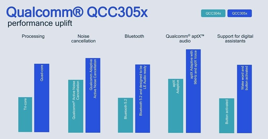 Qualcomm QCC304x vs QCC305x