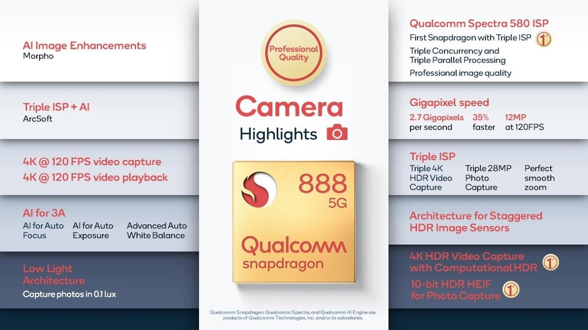 Camera highlights of the Qualcomm Snapdragon 888