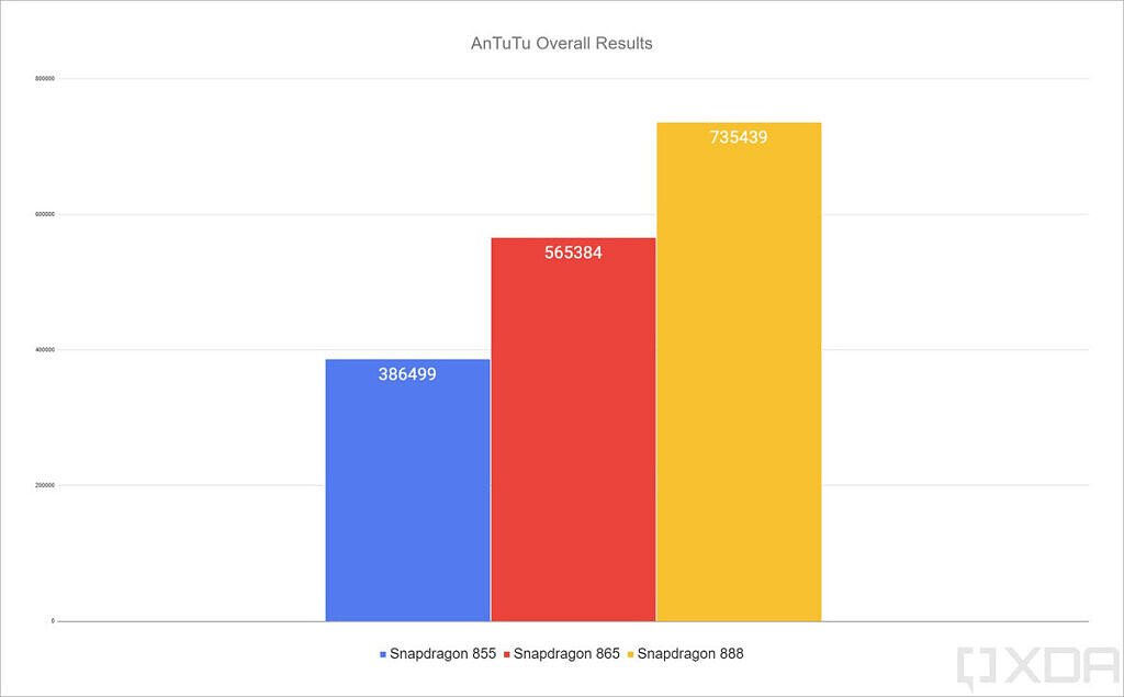 Qualcomm Snapdragon 888 AnTuTu results