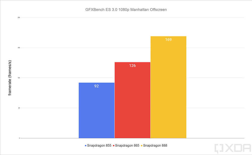Qualcomm Snapdragon 888 GFXBench Manhattan 3.1 results
