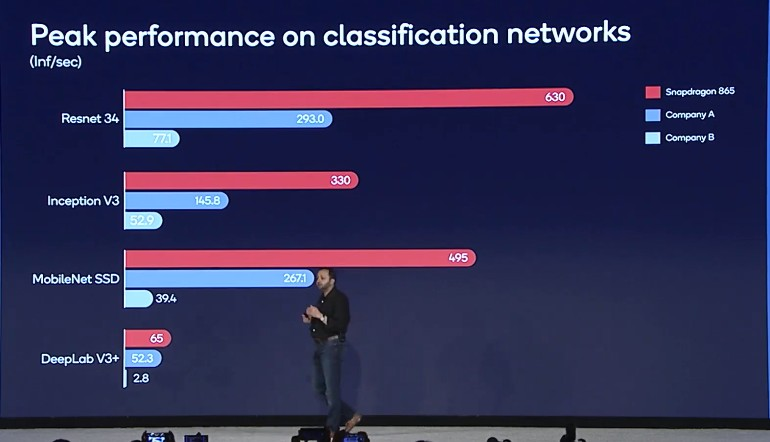 Qualcomm Snapdragon 865 AI performance versus competitors