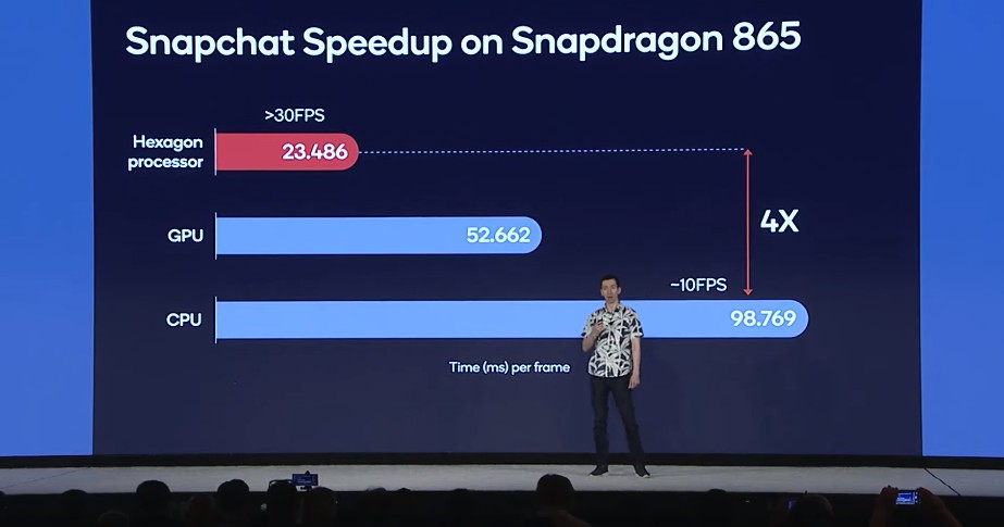 Snapdragon acceleration on the Qualcomm Snapdragon 865