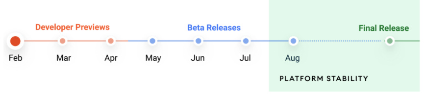 Android 12 timeline