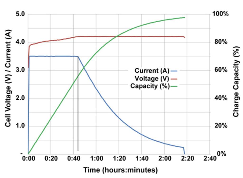 Lithium ion battery charging smartphone stages