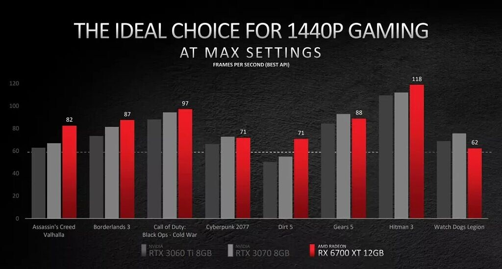 AMD Radeon RX 6700-XT performance numbers