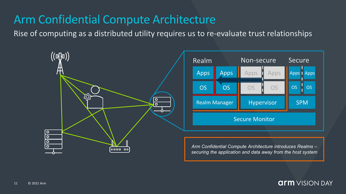 ARM launches the ARMv9 architecture with SVE2 and new security features