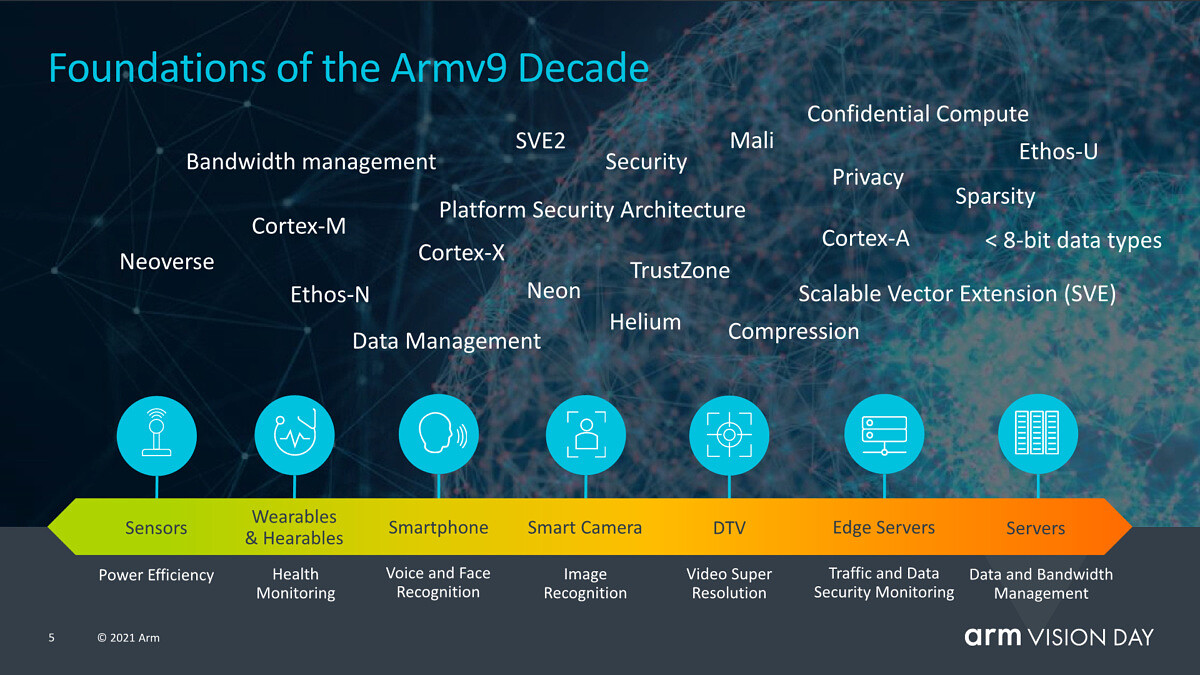 ARMv9 features