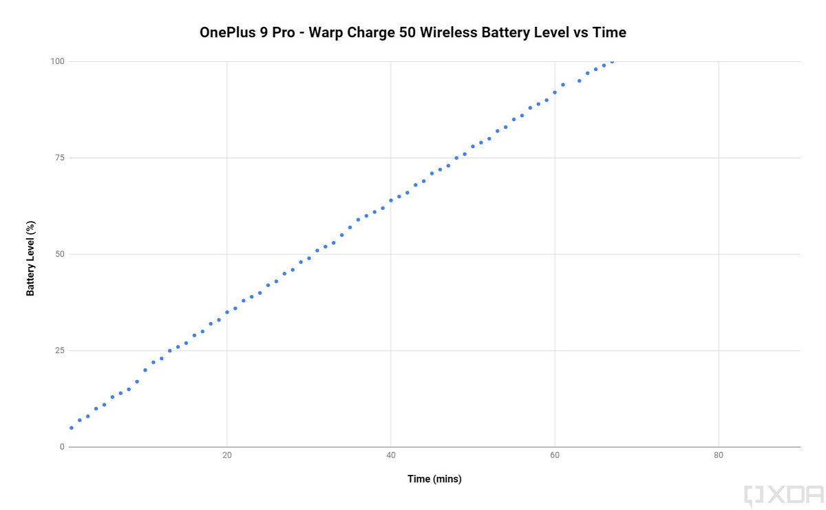 OnePlus 9 Pro Warp Charge 50 Wireless fast charging speed