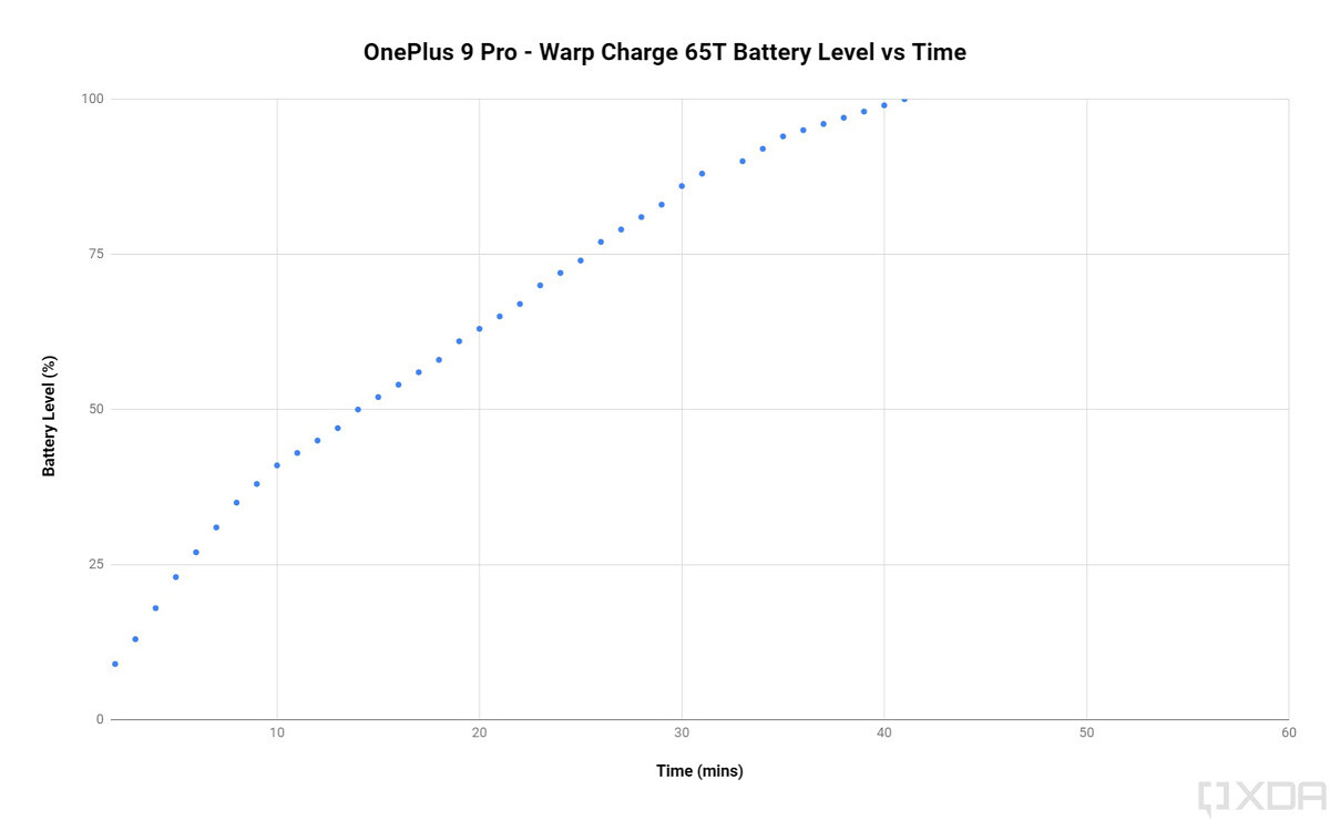 OnePlus 9 Pro Warp Charge 65T fast charging