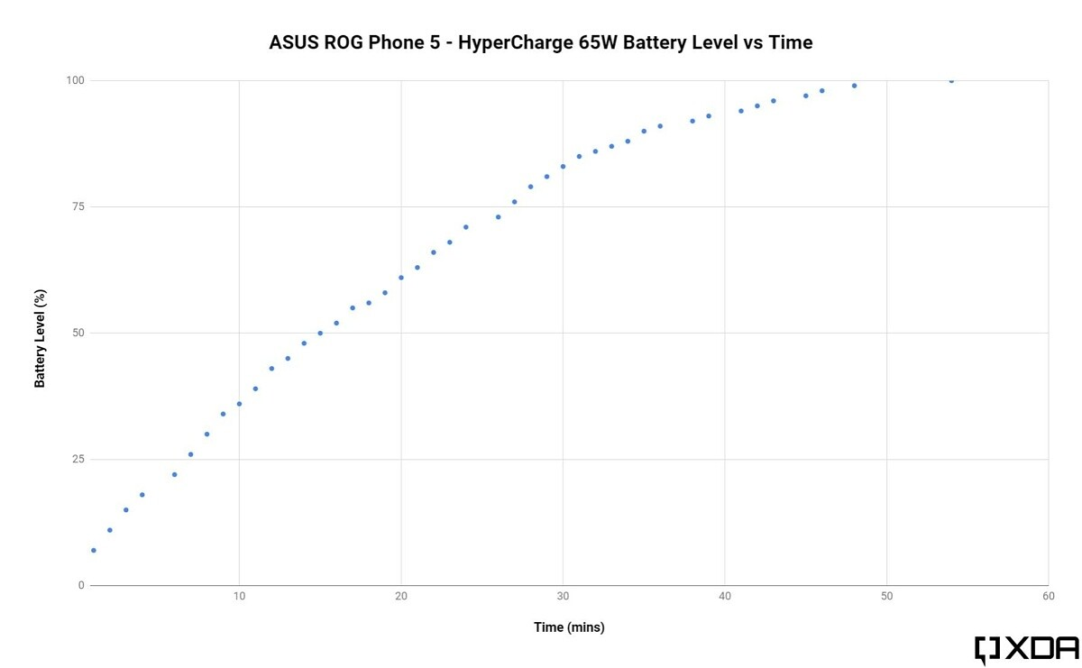 ASUS 65W HyperCharge speed