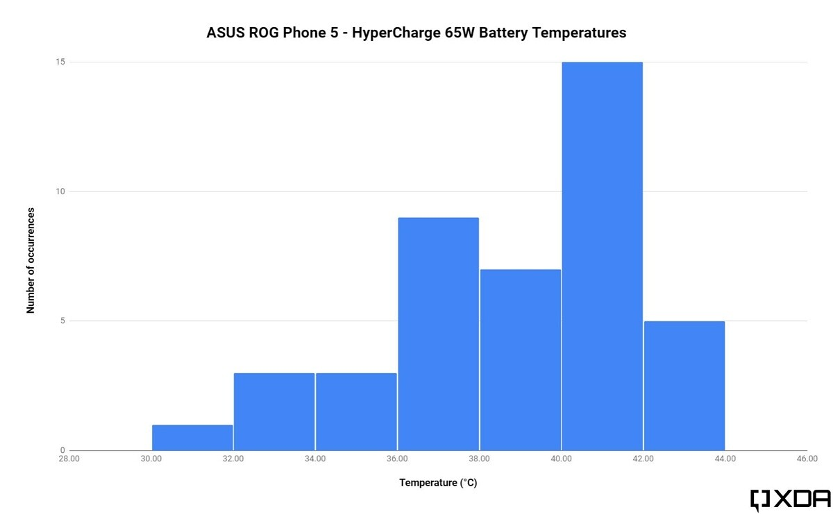 ASUS 65W HyperCharge temperatures