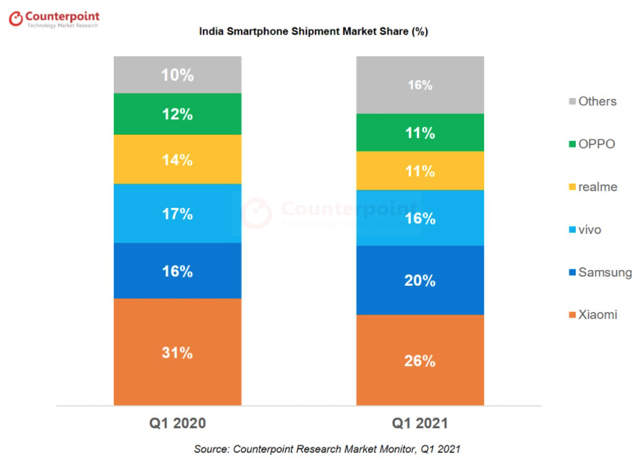 Smartphone shipment market share in India in Q1 2021 from Counterpoint Reasearch