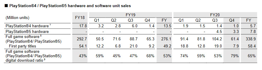 Sony PlayStation sales numbers