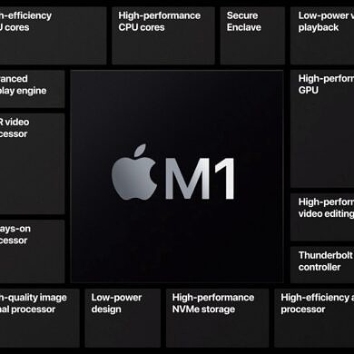 What is Unified Memory and how does it work on Apple Silicon?