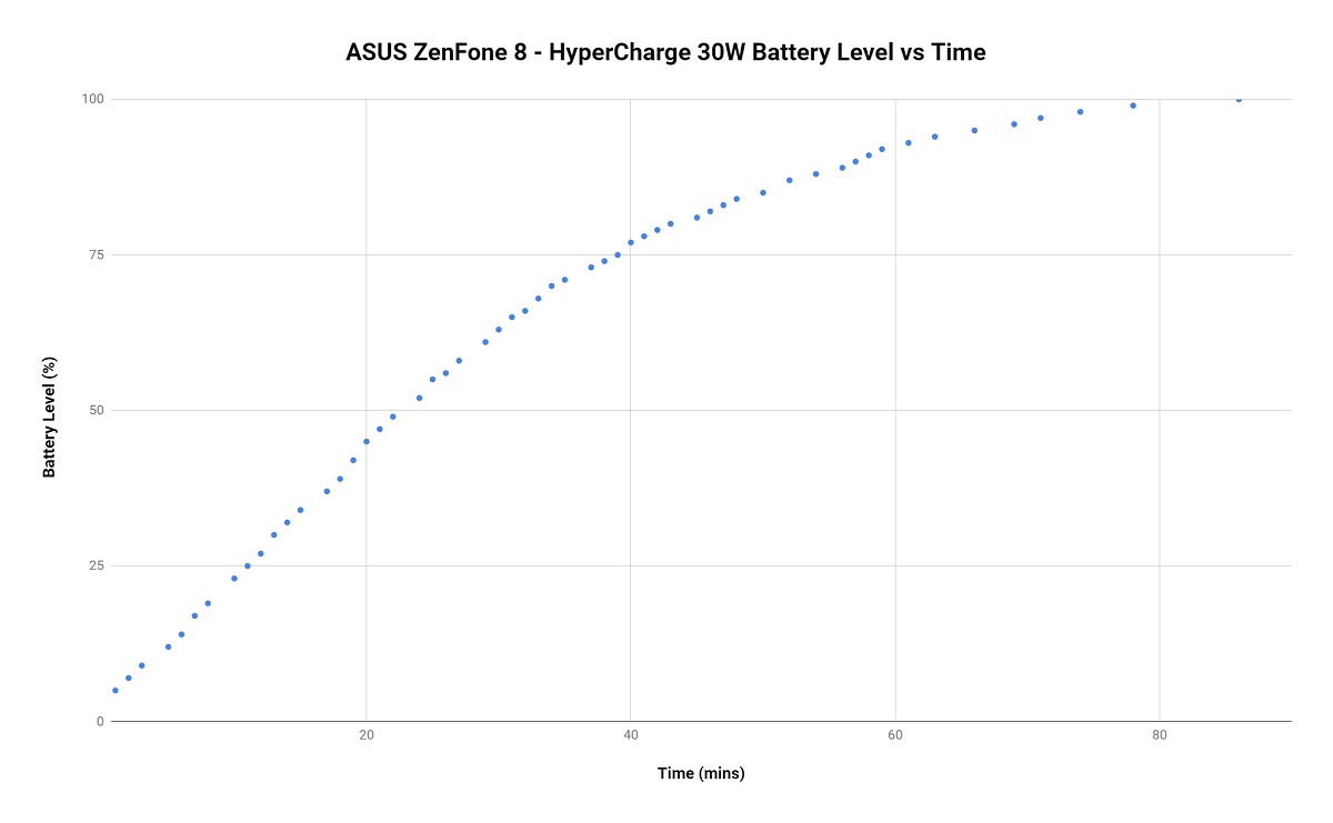 HyperCharge 30W charging speed on the ASUS ZenFone 8