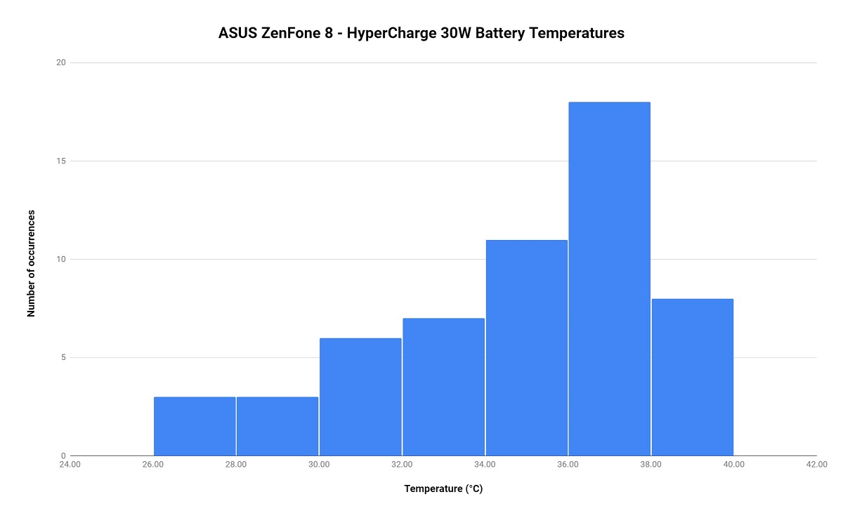 HyperCharge 30W battery temperatures of the ASUS ZenFone 8