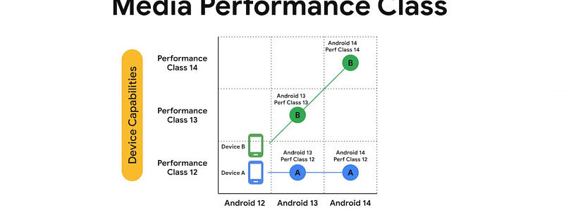 Android 12 will make it easier for developers to know how powerful a device is