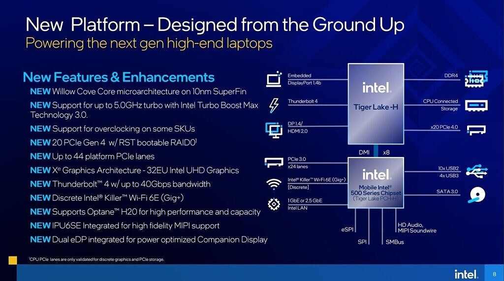 Details about Intel Tiger Lake-H processors