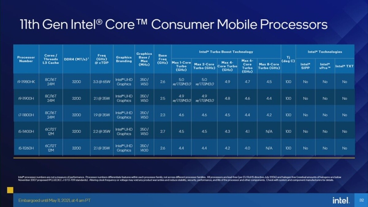 Intel announces its 11th-gen 'Tiger Lake-H' processors for gaming laptops