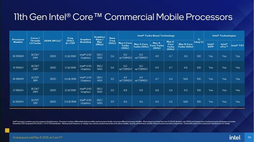 Table with Intel commercial processor SKUs