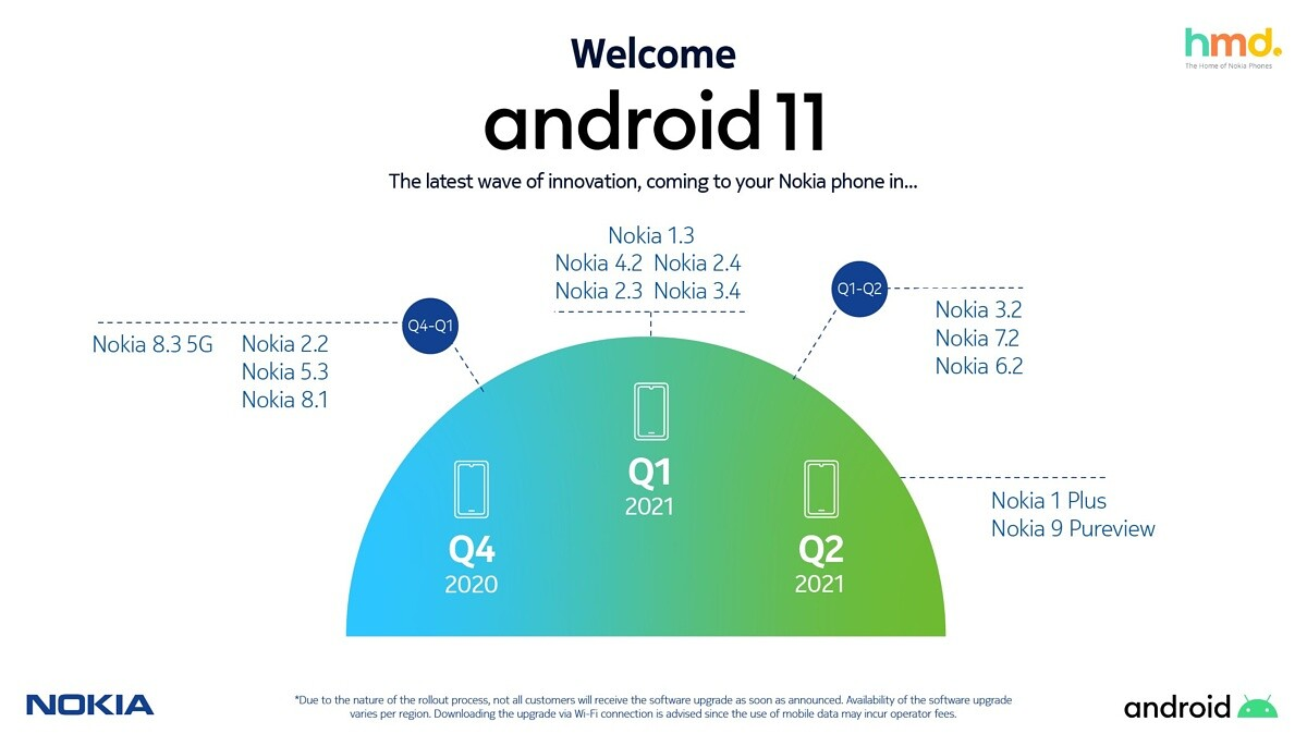 Old Android 11 update roadmap for Nokia phones