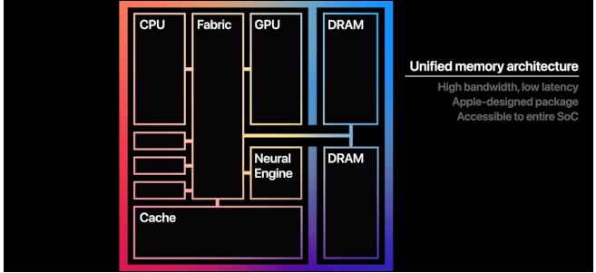 seamless allocation of high bandwidth unified memory