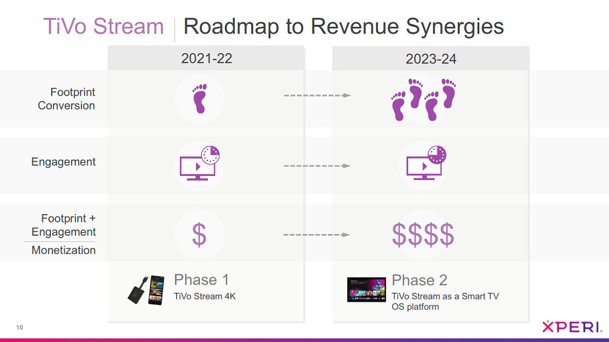 """Presentation slide for the TiVo Stream product roadmap, revealing in 2023-2024 there will be a """"Phase 2"""" with """"TiVo Stream as a Smart TV OS platform"""""""