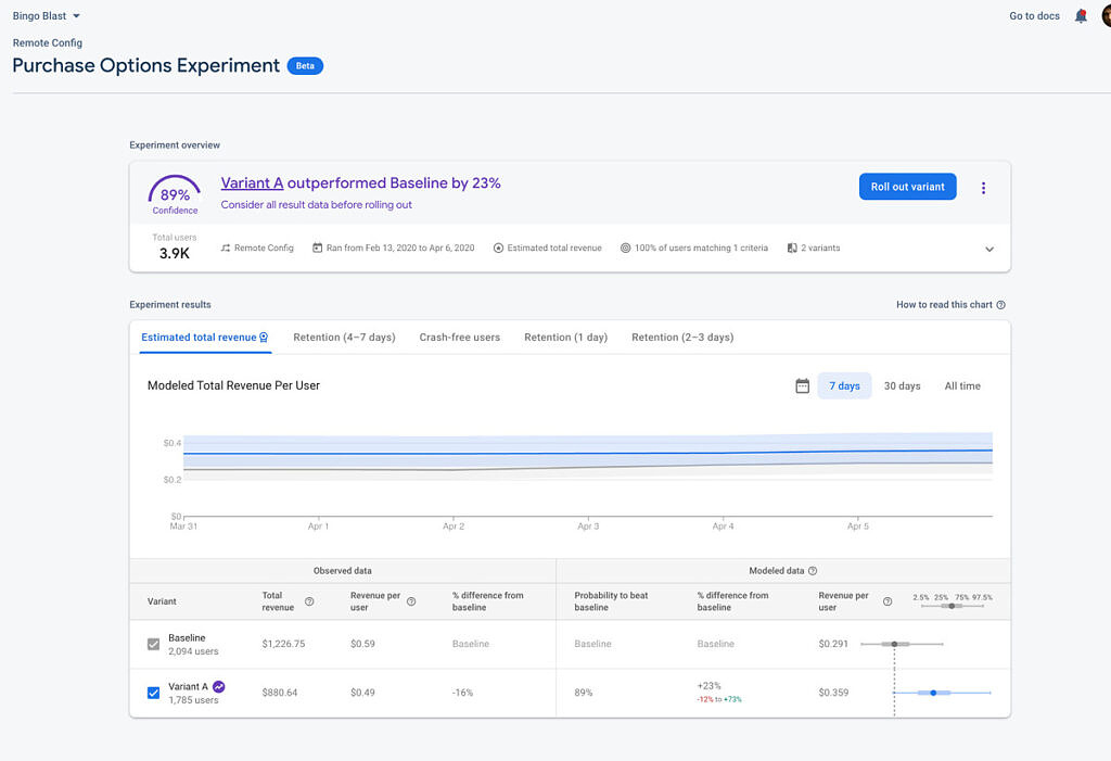 New A/B test results page in Firebase