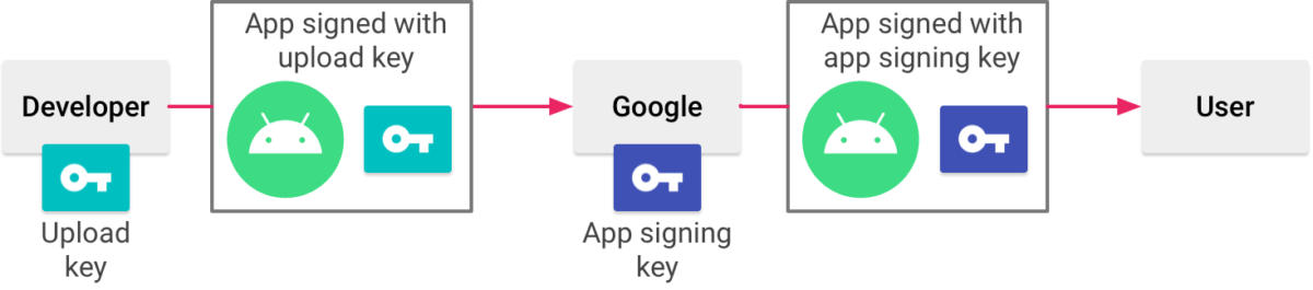 How App Bundles are signed by Google