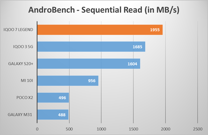 iQOO 7 Legend AndroBench sequential read speed