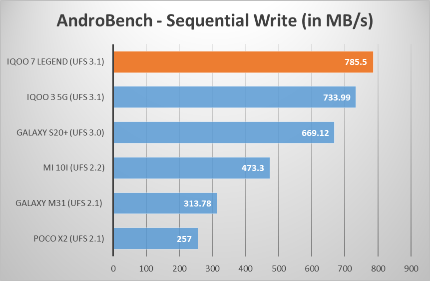 iQOO 7 Legend AndroBench sequential write