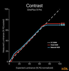 Display contrast chart mapped when viewing HDR content on the OnePlus 9 Pro
