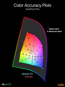 Color accuracy plot at 100 nits brightness for the Natural (P3) profile