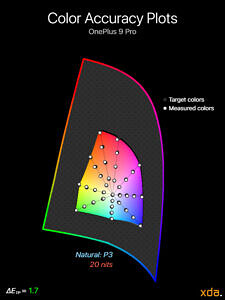 Color accuracy plot at 20 nits brightness for the Natural (P3) profile