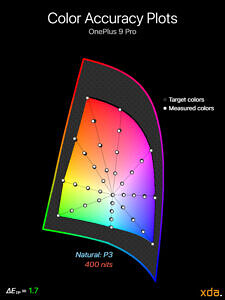 Color accuracy plot at 400 nits brightness for the Natural (P3) profile