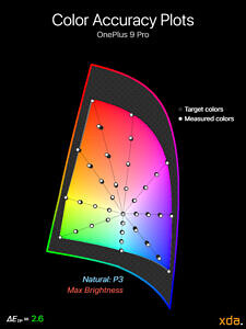 Color accuracy plot at maximum brightness for the Natural (P3) profile