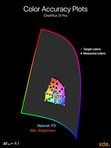 Color accuracy plot at minimum brightness for the Natural (P3) profile