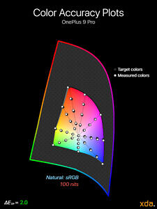 Color accuracy plot at 100 nits brightness for the Natural (sRGB) profile