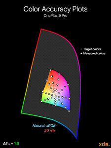 Color accuracy plot at 20 nits brightness for the Natural (sRGB) profile