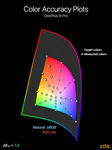 Color accuracy plot at 400 nits brightness for the Natural (sRGB) profile